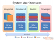 курси Systems Architecture